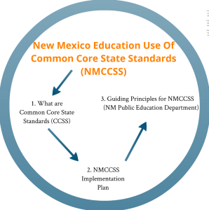New Mexico Common Core State Standards Prezi