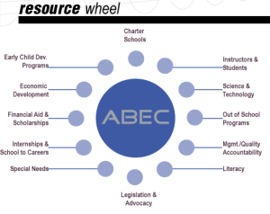 Resource Wheel