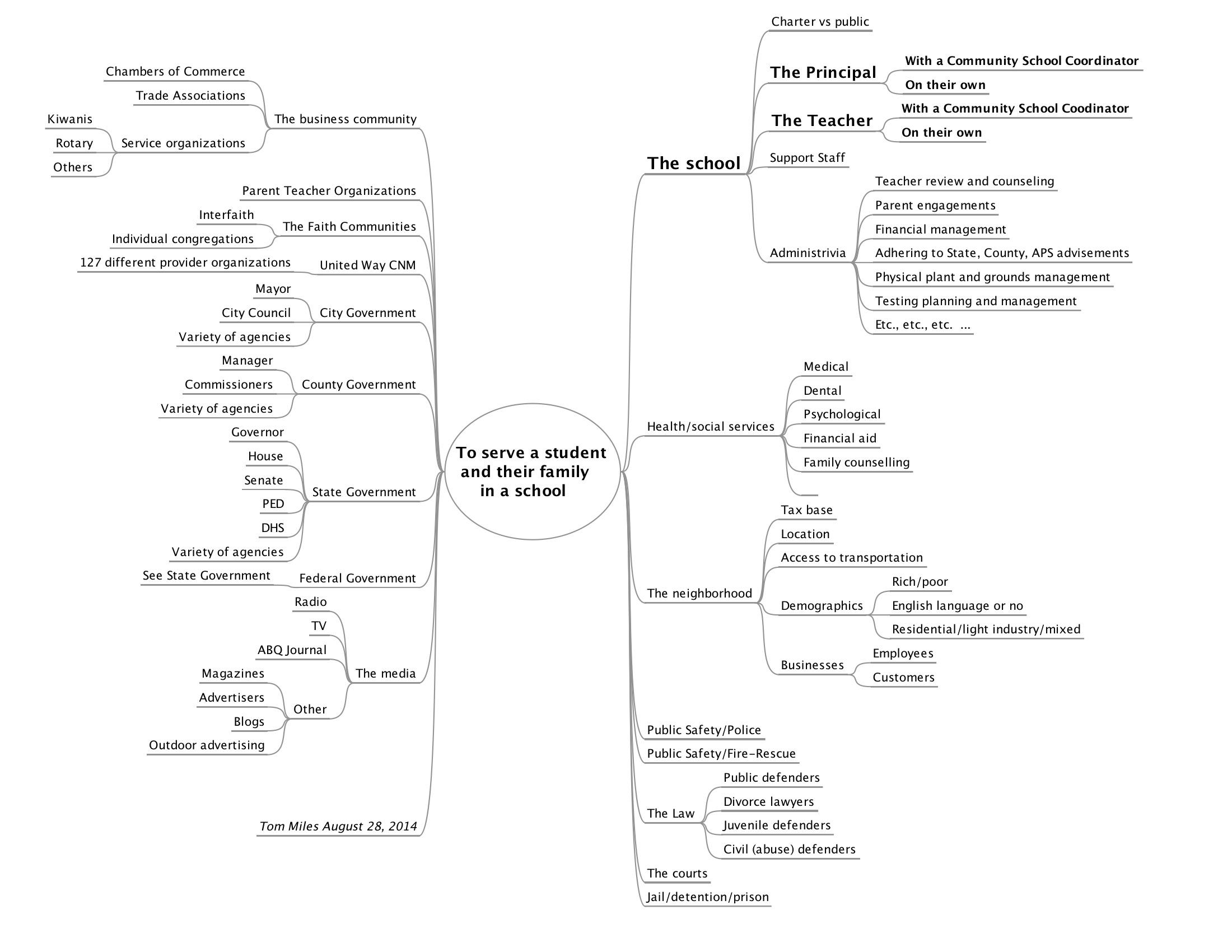 Community Schools Mindmap